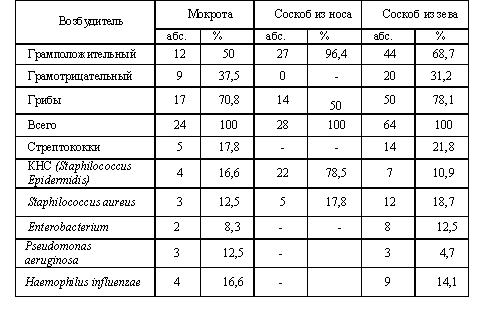 Анализ крови больного лейкемией анализ крови на реакцию вассермана это