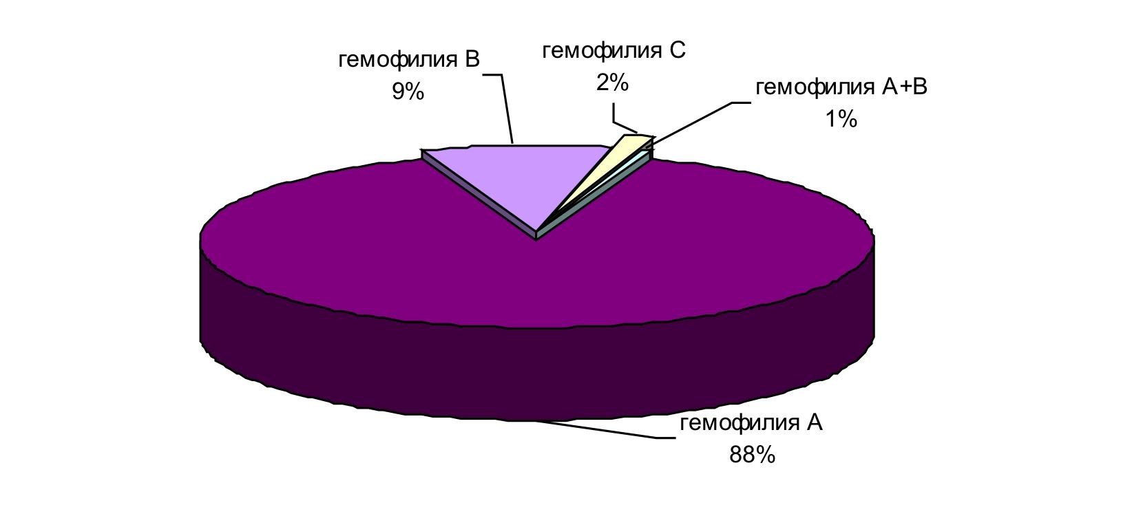 Гемофилия C фото