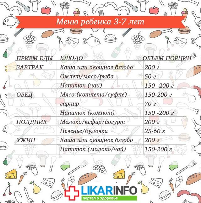 Детское меню рецепты годовалого ребенка