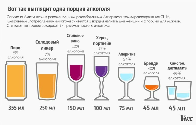 Мера алкоголя на человека
