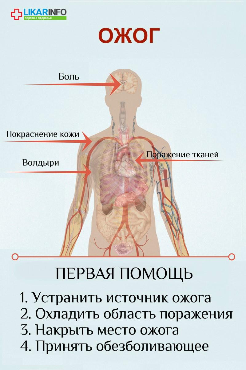 Помощь при ожоге плечевого сустава упражнения суставы ушу
