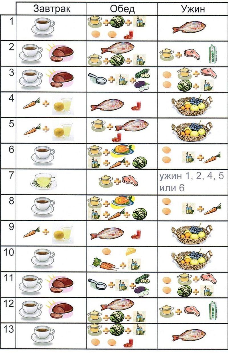 Рацион при сушки схема питания