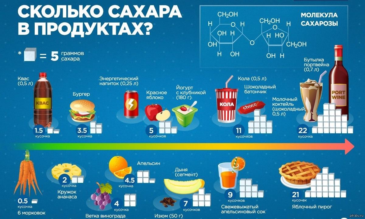 Содержание сахара в различных продуктах
